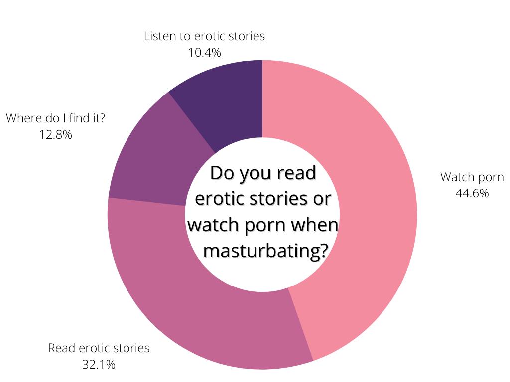 Masturbation pie chart in pink hues