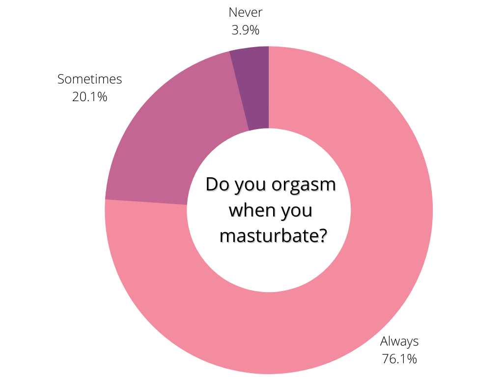 Pie chart in pink